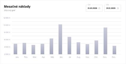Mesačné náklady graf screenshot